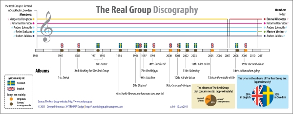Infographic presenting a timeline with the discography of The Real Group