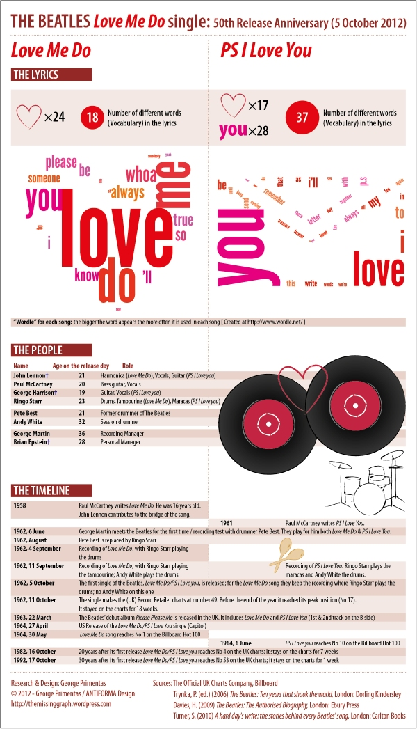 "An infographic presenting facts about ""Love Me Do"", the first single of The Beatles"